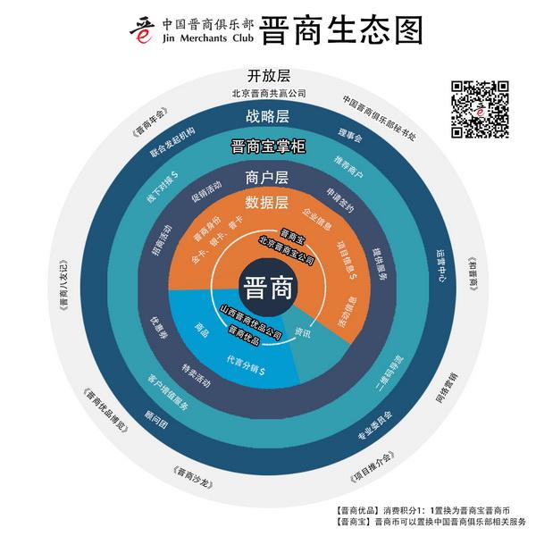 晋商生态图-600